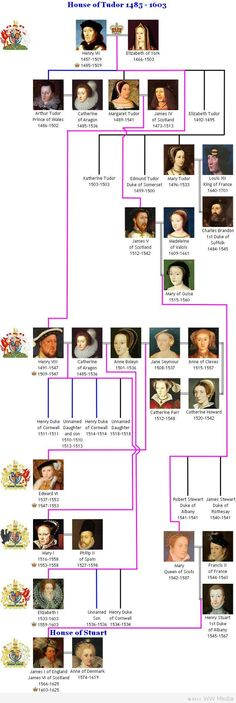House of Tudor 1485 - 1603 family tree. To complete Henry VIII family tree SOTW sheet for Ch. 34b. WEEK 28