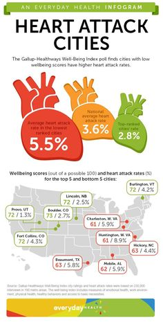 Map which cities are the best for wellbeing and have the lowest heart attack rates with results of the new Gallup poll.