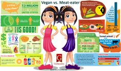 I want you to read this whole thing, and then think for yourself. Don't stop in between. Just think about it once. These stats are for US basically, but it doesn't mean that it doesn't apply to the non-US non-vegetarians.