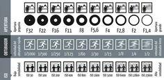 Esta imagen explica cómo funciona la apertura, el obturador y el ISO en fotografía