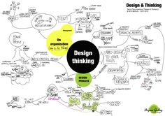 MindMap what is Design thinking