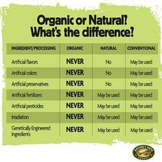 Confused about the mumbo jumbo surrounding organic and natural?    Here's a cheat sheet to know the difference in a glance!