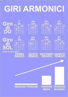Giro di Do e giro di Sol per chitarra, due giri armonici spesso usati per imparare a suonare la chitarra; vediamo come si suonano e come funzionano. Guitar Tabs, Music Guitar, Playing Guitar, Ukulele Chords Songs, Lyrics And Chords, Vocal Lessons, Guitar Lessons, Guitar Chord Progressions, Drum Machine