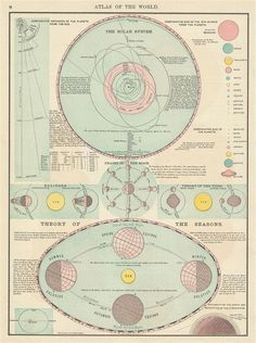 1885 The Solar System. Theory of the Seasons.