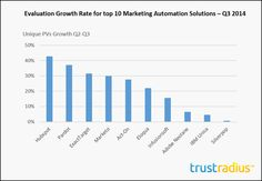 Top 10 MA growth rate