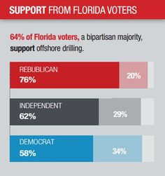 Voters agree: Developing Florida's offshore energy is good for the state.