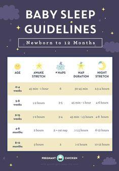 Baby Sleep Guidelines – Newborn to 12 Months - Pregnant Chicken Breastfeeding moms for the Baby Schlafplan, First Baby, Baby Gender, Baby Birth, Baby Boys, Baby Sleep Schedule, Sleeping Schedule For Baby, Newborn Schedule Sleep, Infant Feeding Schedule