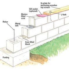 Building a Concrete-block Wall - Building Masonry Walls - Patios, Walkways, Walls & Masonry. DIY Advice