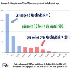 3 caractéristiques des pages les  performantes en SEO (étude sur 210M visites et 8M pages)