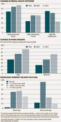 Woman, Wife, Mother and a Professor: Work-life Balance Issues in Canada