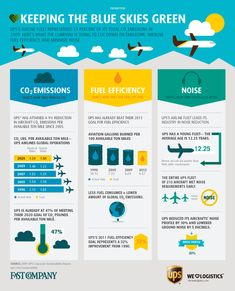 GOOD.is | Infographic: Infographic: Keeping the Blue Skies Green How UPS\s airplanes are becoming more environmentally-friendly