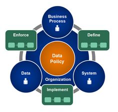 Bildresultat för data governance framework