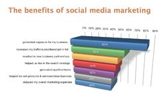 10 point summary: free social media marketing industry report ...