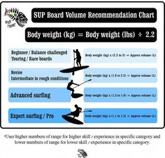 """We are often asked: """"What Stand Up Paddle board volume is best for me?"""" The short answer is: """"It depends. For beginners we recommend a volume of Surfing Tips, Surfing Photos, Surf Forecast, Chart Infographic, Sup Boards, Hawaii Surf, Sup Yoga, Standup Paddle Board, Sup Surf"""