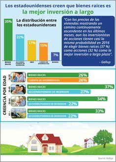 Los estadounidenses creen que bienes raíces es la mejor inversión a largo plazo [infografía] - Latina on Real Estate