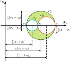 Mohr's circle - Wikipedia, the free encyclopedia