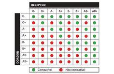 Doação de sangue: entenda o processo e arregace as mangas - medicina - Revista SAÚDE
