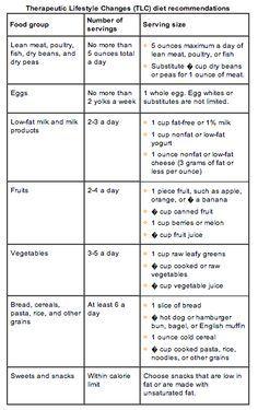 tlc diet cholesterol guidelines