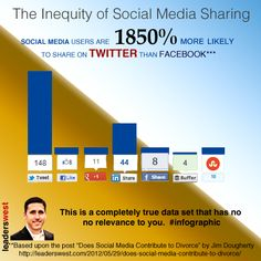 The Inequity of Social Media Sharing...