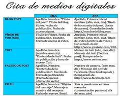Cómo citar medios digitales en trabajos académicos | Herramientas y recursos para el aprendizaje online | Scoop.it