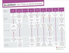 Service blueprint design thinking pinterest clinic service service blueprint getting a new phone malvernweather Images