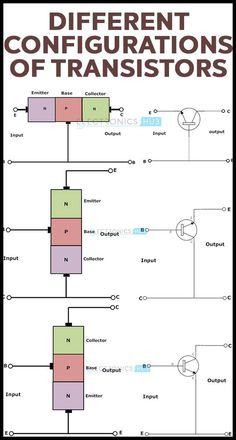 Generally the transistor configurations are three types they are common base (CB) configuration, common collector (CC) configuration and common emitter (CE) configuration. The behavior of these three configurations with respect to gain is given below. Electrical Engineering Books, Electrical Projects, Electronic Engineering, Chemical Engineering, Civil Engineering, Hobby Electronics, Electronics Components, Electronics Projects, Electronics Gadgets