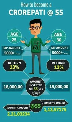 Equities help you create wealth over a long period of time. Start investing in equity early and create a healthy corpus by the time you retire. Wealth Management, Money Management, Business Management, Systematic Investment Plan, Life Insurance Agent, Savings And Investment, Financial Quotes, Insurance Marketing, Rich Money