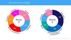 Blogitutkimus: Ruoka ja lifestyle kiinnostavat eniten, videoblogien uskotaan vahvistuvan tulevaisuudessa