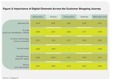 Importance of digital channels across the customer shopping journey. Source: Capgemini