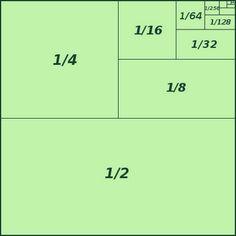 La suma de las fracciones que tienen como denominador potencias de 2 da como resultado 1