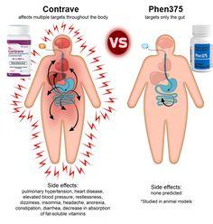 Phen375 Vs Contrave – Is FDA Approval Enough?