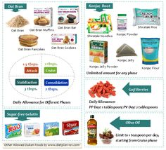 The Dukan Diet Plan: Losing Weight with 100 Dukan Foods - Diet Plan 101