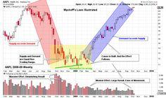 Wyckoff Power Charting