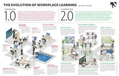 The Evolution of Workplace Learning (from Learning 1.0 to Learning 2.0)