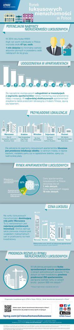 """Dowiedz się więcej z raportu """"Rynek luksusowych nieruchomości w Polsce""""  #kpmg #luksus #apartamenty #nieruchomosci #luxury #Poland #infographic #infografika"""