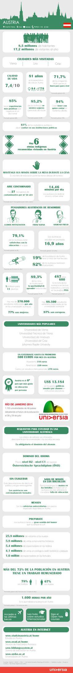 Infografía: toma nota de más de 30 datos útiles para estudiar y trabajar en Austria vía: noticias.universia.es