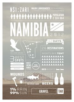 Infographs of Traveling Africa: NAMIBIA