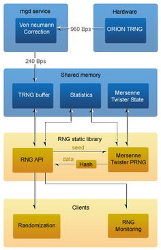 The Function of a Pseudo Random Number Generator (RNG)