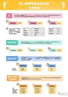 Affirmative and negative imperative: form - Learn Spanish Spanish Tenses, Spanish Worksheets, Spanish Games, Spanish Grammar, Spanish Words, Spanish Language Learning, Spanish Teacher, Spanish Lessons, Spanish Numbers