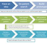 Patent Pending process