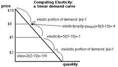 price elasticity of demaND - Google Search