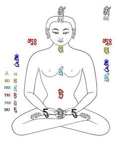 Six Lokas practice Tibetan Symbols, Tibetan Buddhism, Buddhist Art, Le Tibet, Tibet Art, Om Art, Vajrayana Buddhism, Thangka Painting, Yoga