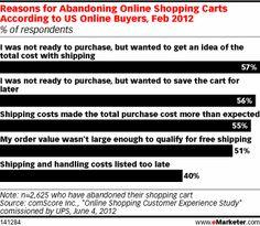 6 de cada 10 usuarios no terminan el proceso de compra online