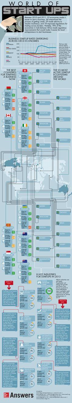 The world of #StartUps #infographic #entrepreneurship