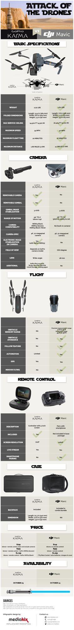 gopro-karma-vs-dji-mavic-pro-drone-wars-infographic2