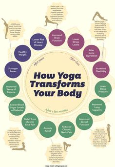 How #Yoga Transforms Your Body #Pinoftheday Get more information by visiting: https://www.consumerhealthdigest.com/health-awareness/international-day-of-yoga.html