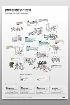 Illustrative data visualization of a study from Vitra AG made by www.yaay.ch