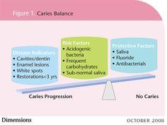 Dimensions of Dental Hygiene - Managing Caries Risks