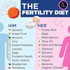 Foods To Boost Fertility, Fertility Smoothie, Fertility Diet, Health And Nutrition, Health Tips, Endometriosis Surgery, Ivf Cost, Ivf Clinic, In Vitro Fertilization