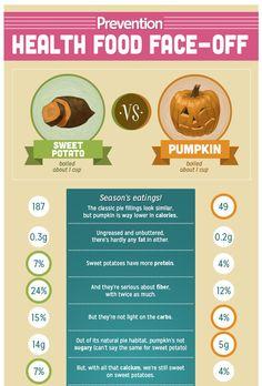 Which Is Healthier: Sweet Potato vs Pumpkin | Prevention